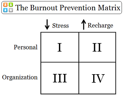 physician burnout prevention matrix 300W