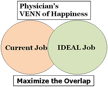 happiest doctors venn diagram physician happiness